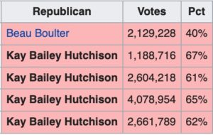 kay bailey hutchinson election results