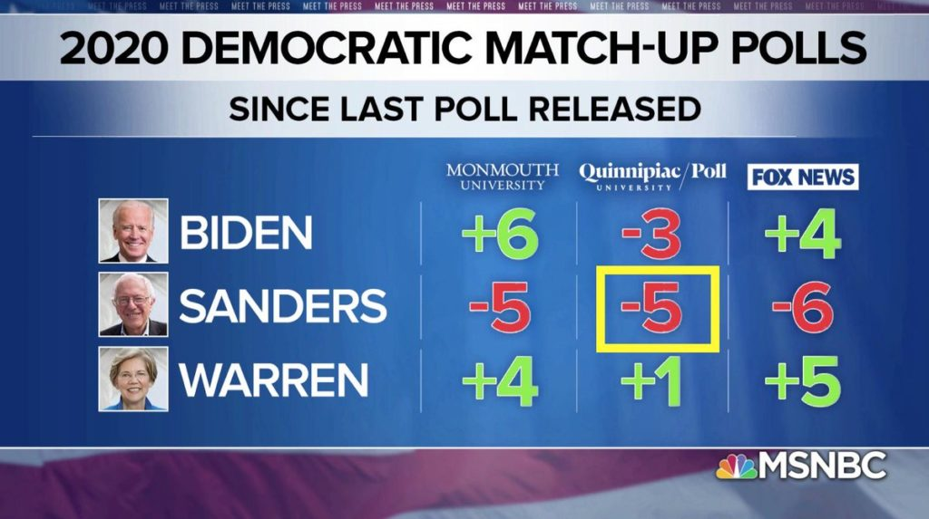may quinnipiac poll