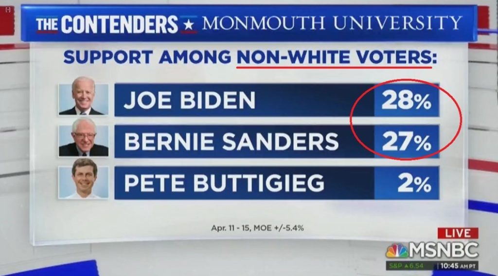 monmouth university non white voters