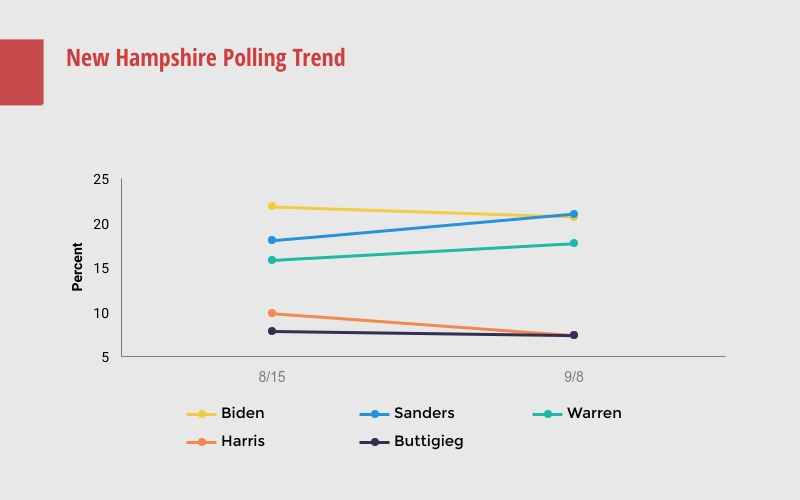 new hampshire primary polling trend